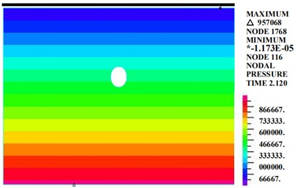 Diagram of the pore water pressure (kPa)