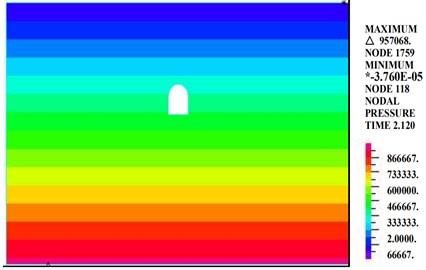 Diagram of the pore water pressure