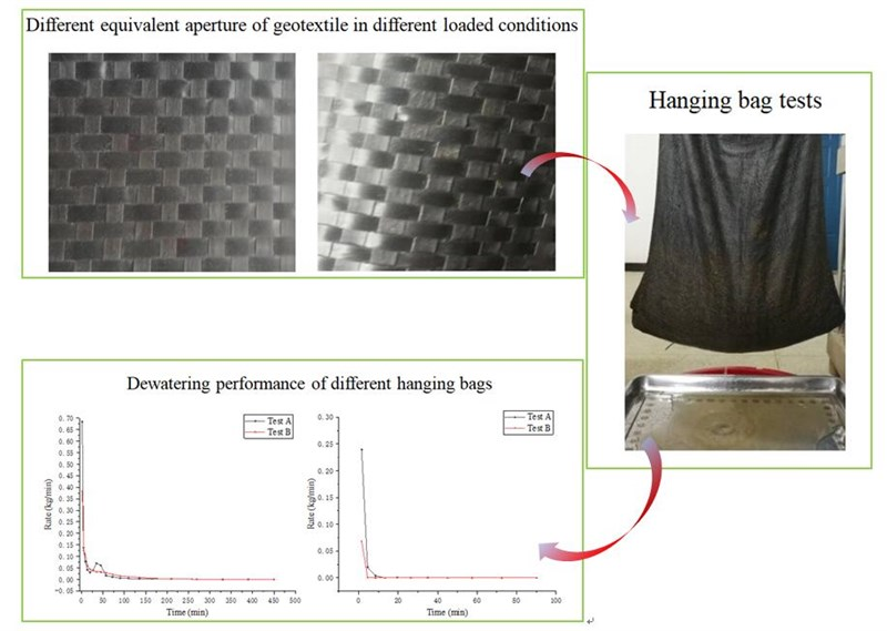 Effect of geotextile sewing method on dewatering performance of geotubes: an experimental study