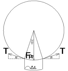 Stress state of an infinitesimal arc segment from the cross section of the geotube