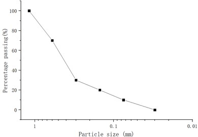 The grading curve of the sand soil used in the hanging bag test