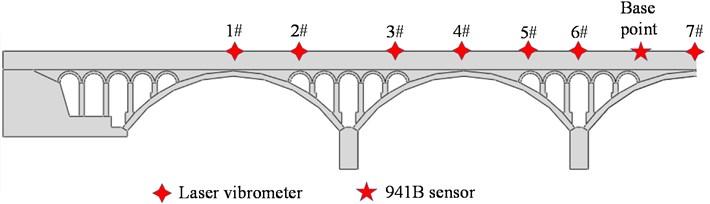 Arrangement of aqueduct vibration measuring points