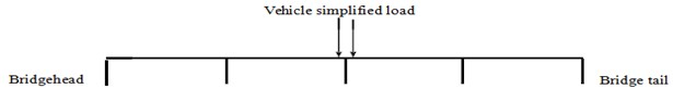 Constant force through the side lane of a simple beam
