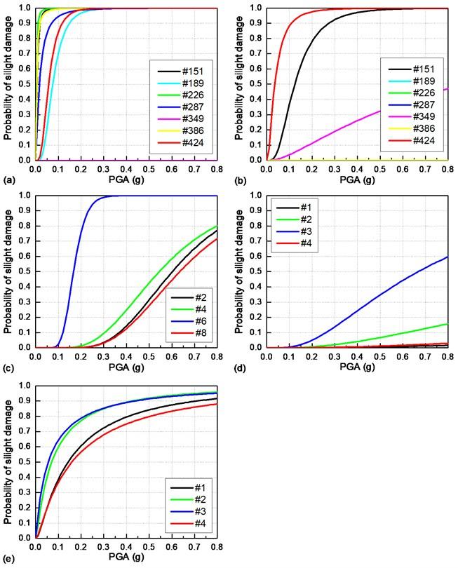 Seismic fragility curves for critical bridge components under a longitudinal earthquake:  a) sliding layers; b) CA layers; c) bearings; d) piers; e) piles