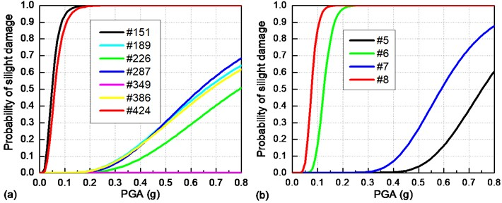 Seismic fragility curves for critical bridge components  under a transverse earthquake: a) sliding layers; b) bearings