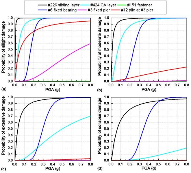 Comparison of seismic fragility curves of critical bridge components under a longitudinal earthquake: a) slight damage; b) moderate damage; c) extensive damage; d) collapse damage
