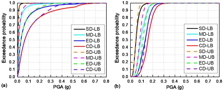 Seismic fragility curves of the overall track-bridge system: a) under a longitudinal earthquake;  b) under a transverse earthquake (SD: slight damage; MD: moderate damage;  ED: extensive damage; CD: collapse damage; LB: lower bound; UB: upper bound)