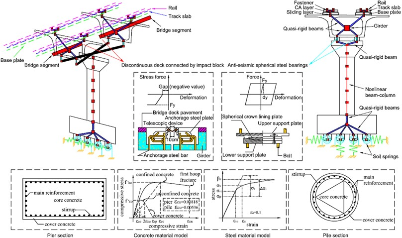An FE model for the HSR track-bridge system