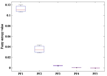 The boxplots of fuzzy entropy of the first five PF components:  a) regular, b) outer ring fault, c) inner ring fault, d) rolling element fault