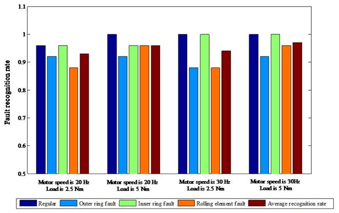 The fault recognition results under different speeds and different loads