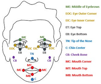 The eighteen facial landmarks selected  for the AFG system