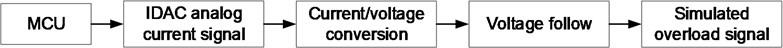 Signal transmission block diagram