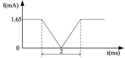 Front end current signal waveform