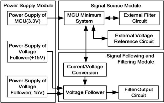 Circuit function and module block diagram