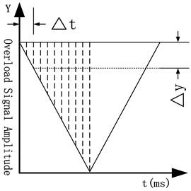 Simulated signal diagram
