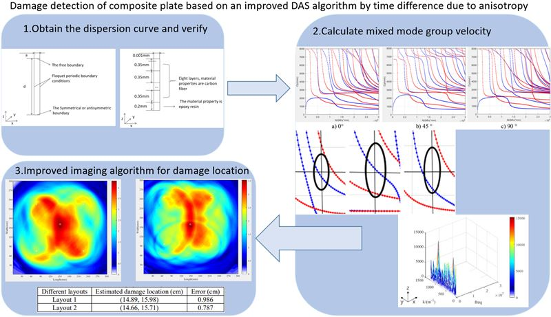 Damage detection of composite plate based on an improved DAS algorithm by time difference due to anisotropy