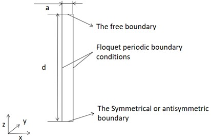 Dispersion curve by finite element method
