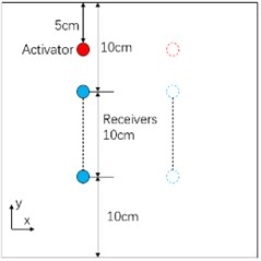 Sensor layout for calculation of group velocity