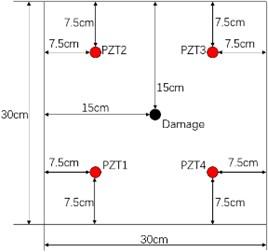 Sensor layout for damage localization