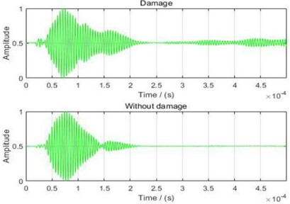 Waveforms of received signals and calculation of time difference
