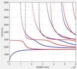 Dispersion curve of single layer carbon fiber plate