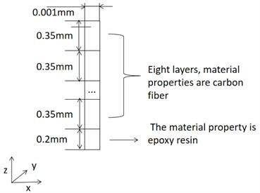 Multilayer composite plate simulation model