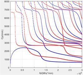 Dispersion curve of multilayer composite plate