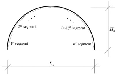 a) Schematic representation of segmented arch where n is total segment number, b) first five mode shapes of arch-frame plotted using 15 segmented arch model (ha= 0.50 m)