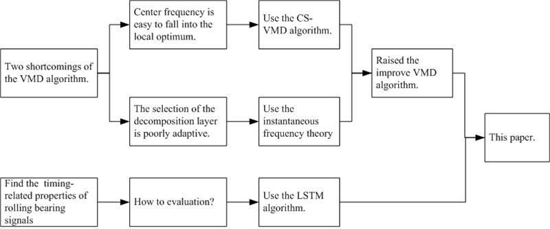 Fault severity assessment of rolling bearings method based on improved VMD and LSTM