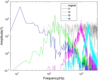 Logarithmic spectrum of signals processed by a) VMD and b) CS-VMD in strong noise