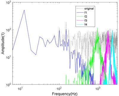 Logarithmic spectrum of signals processed by a) VMD and b) CS-VMD in super-strong noise