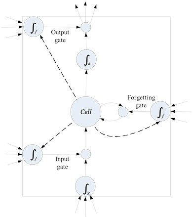 Long and short-term memory cell structure of LSTM