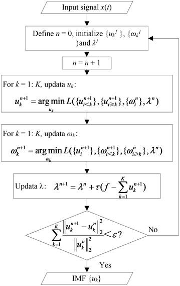 VMD flow chart