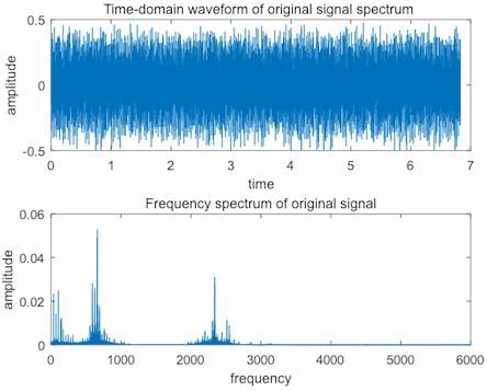 Serious bearing fault signal