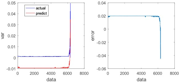 Regression results and errors of PSO-SVR