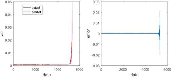 Regression results and errors of LSTM