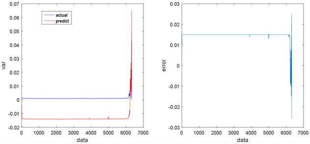 Regression results and errors of ANN