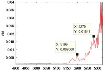 Analysis chart of rolling bearing data