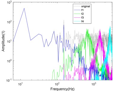 Logarithmic spectrum of signals processed by a) VMD and b) CS-VMD in moderate noise