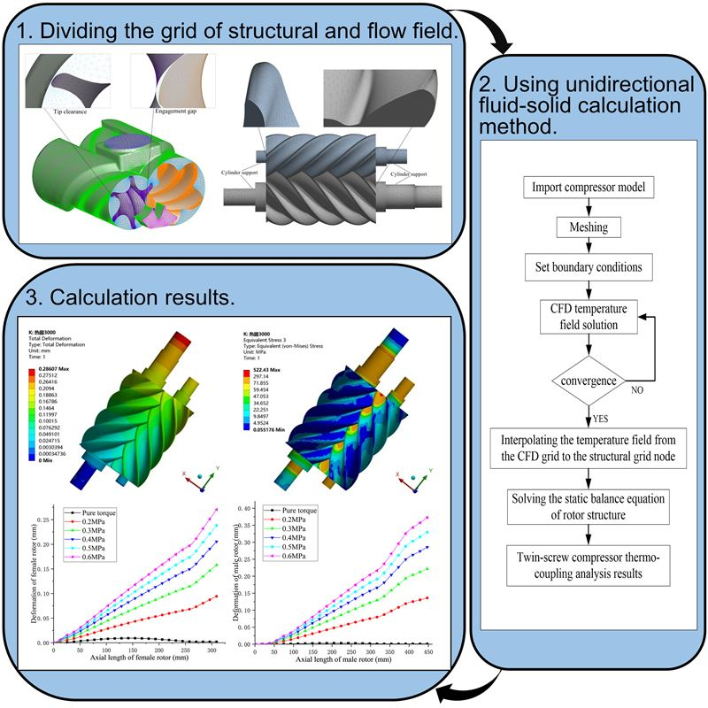 Structural characteristics of twin-screw compressor rotor based on thermal-solid coupling method