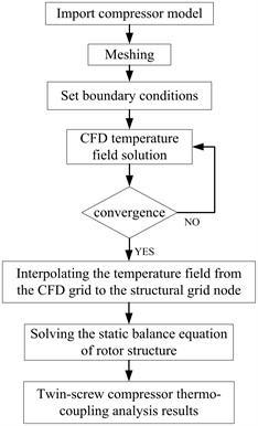 Flow chart of thermal-solid coupling