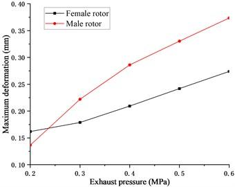 Relationship between deformation  and exhaust pressure