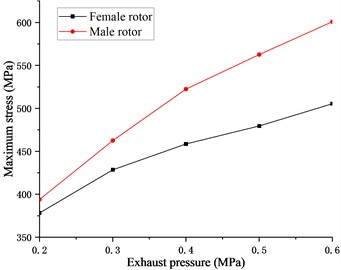 Relationship between stress  and exhaust pressure