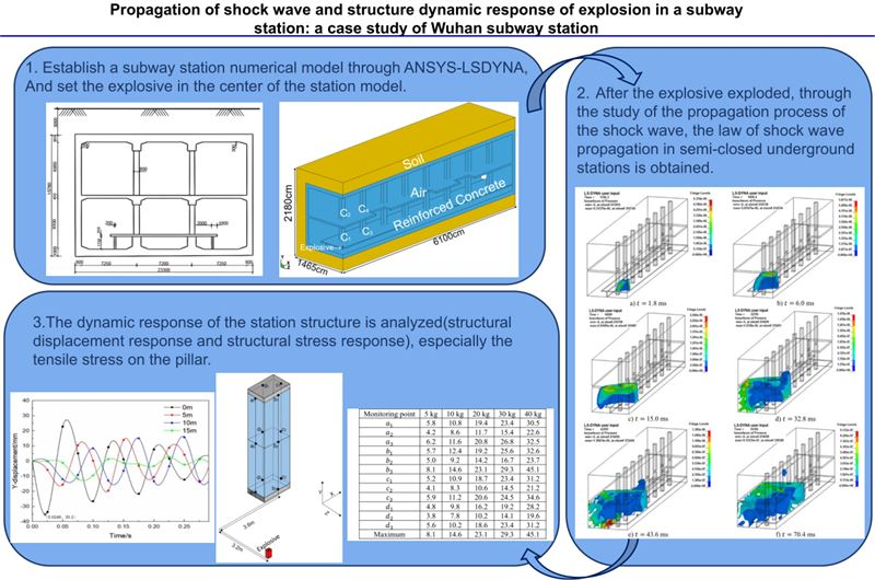 Propagation of shock wave and structure dynamic response of explosion in a subway station: a case study of Wuhan subway station