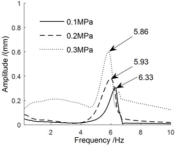 The frequency domain characteristic curves of the manipulator