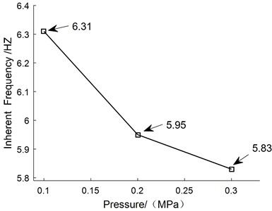 The curve of inherent frequency with the pressure
