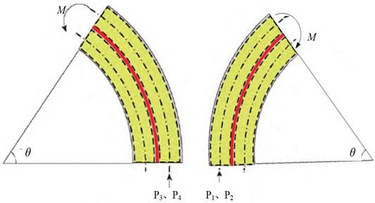 The deformation mechanism of the manipulator