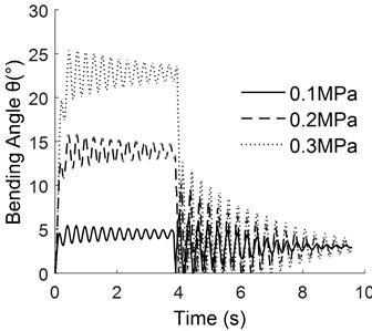 Response curve under different pulse width