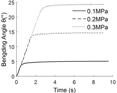 The response curve of different  pressure with the same slope signal