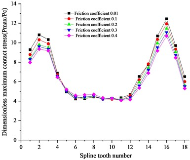 Friction coefficient effect on spline with
